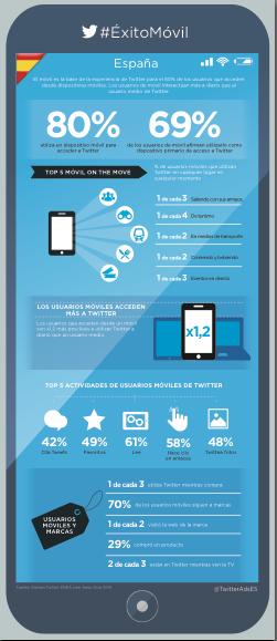 Qué relación hay entre uso de Twitter y móvil en España
