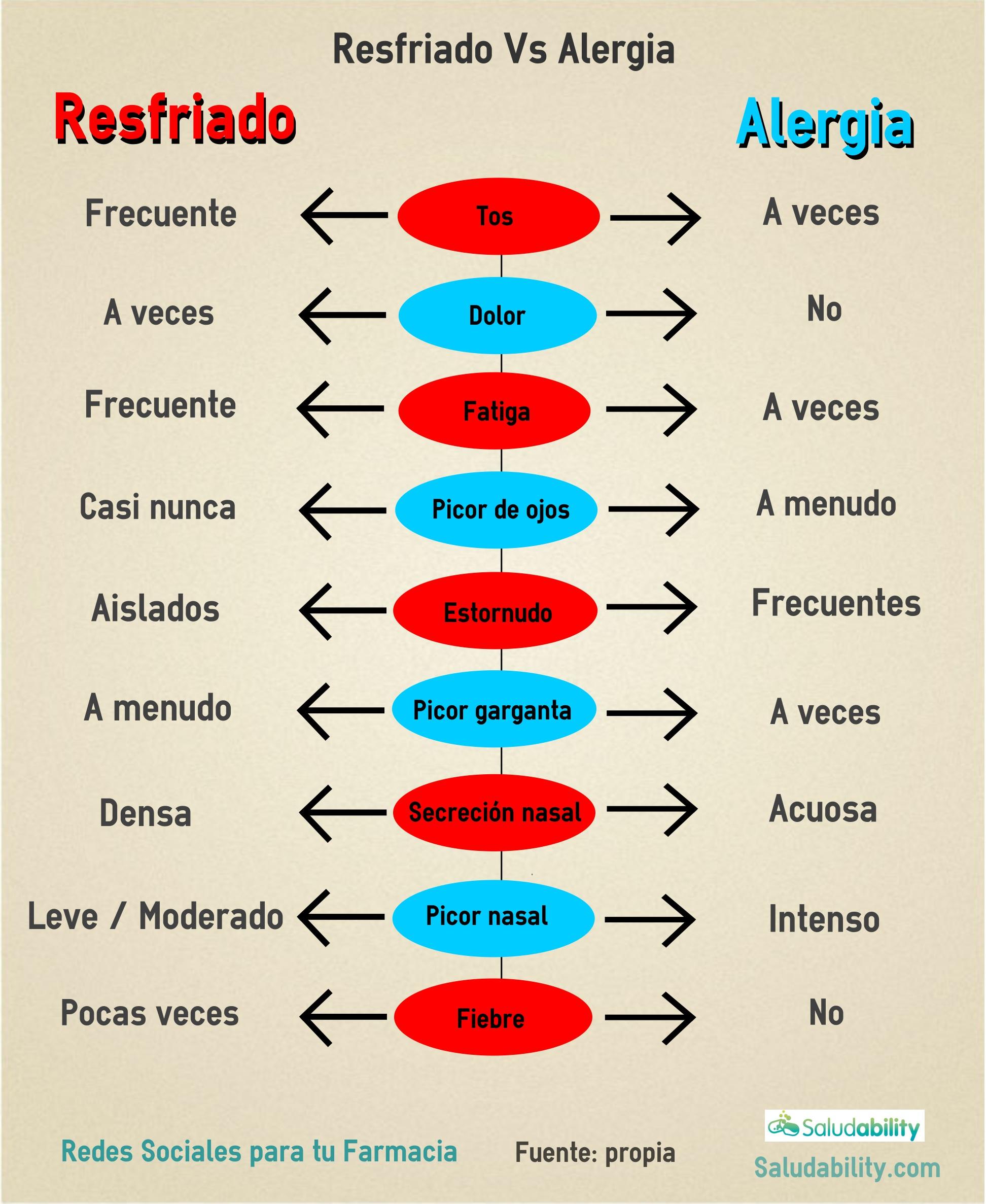 Infografia ResfriadoVsAlergia